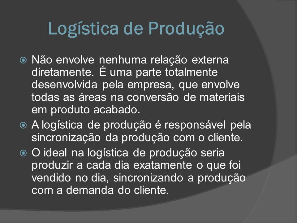 Logística de Produção Não envolve nenhuma relação externa diretamente. É uma parte totalmente desenvolvida pela empresa, que envolve todas as áreas na