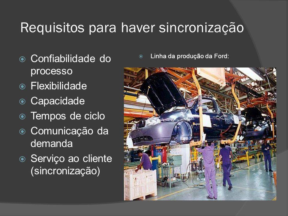 Requisitos para haver sincronização Confiabilidade do processo Flexibilidade Capacidade Tempos de ciclo Comunicação da demanda Serviço ao cliente (sin