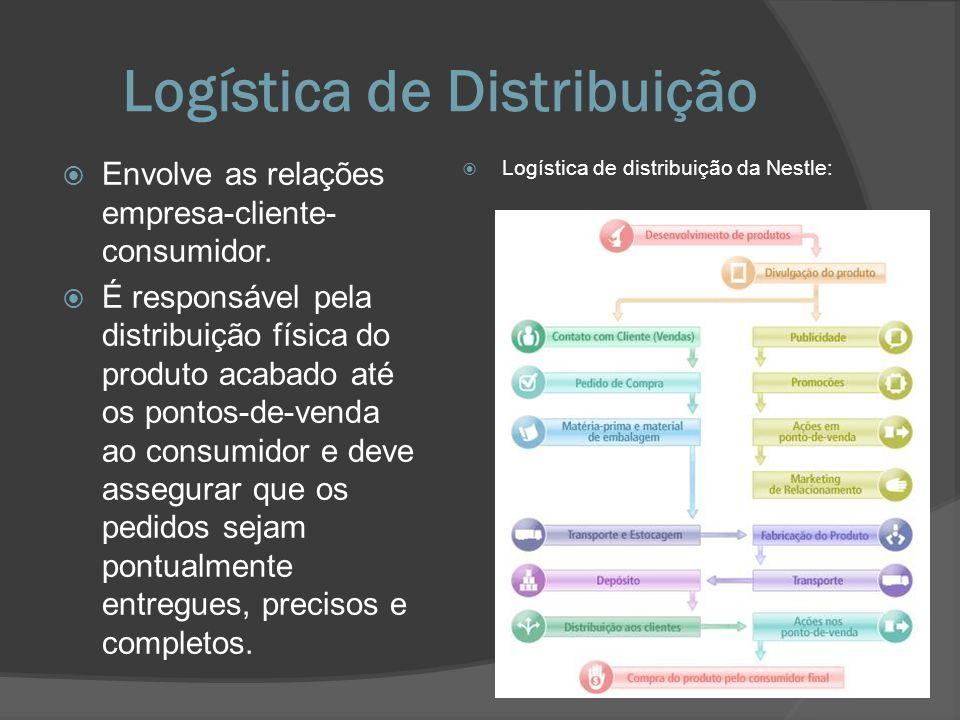 Logística de Distribuição Envolve as relações empresa-cliente- consumidor. É responsável pela distribuição física do produto acabado até os pontos-de-