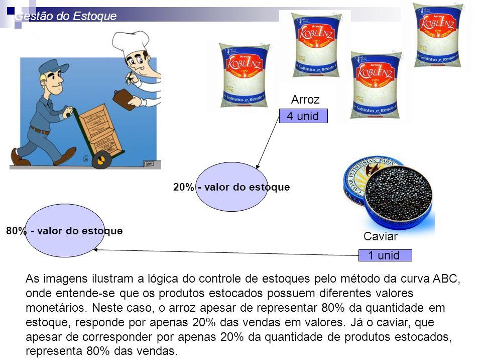 Caviar Arroz 4 unid 80% - valor do estoque 20% - valor do estoque 1 unid As imagens ilustram a lógica do controle de estoques pelo método da curva ABC