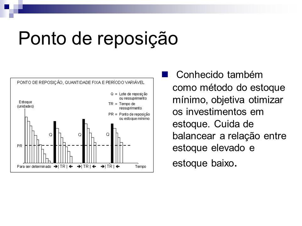 Ponto de reposição Conhecido também como método do estoque mínimo, objetiva otimizar os investimentos em estoque. Cuida de balancear a relação entre e