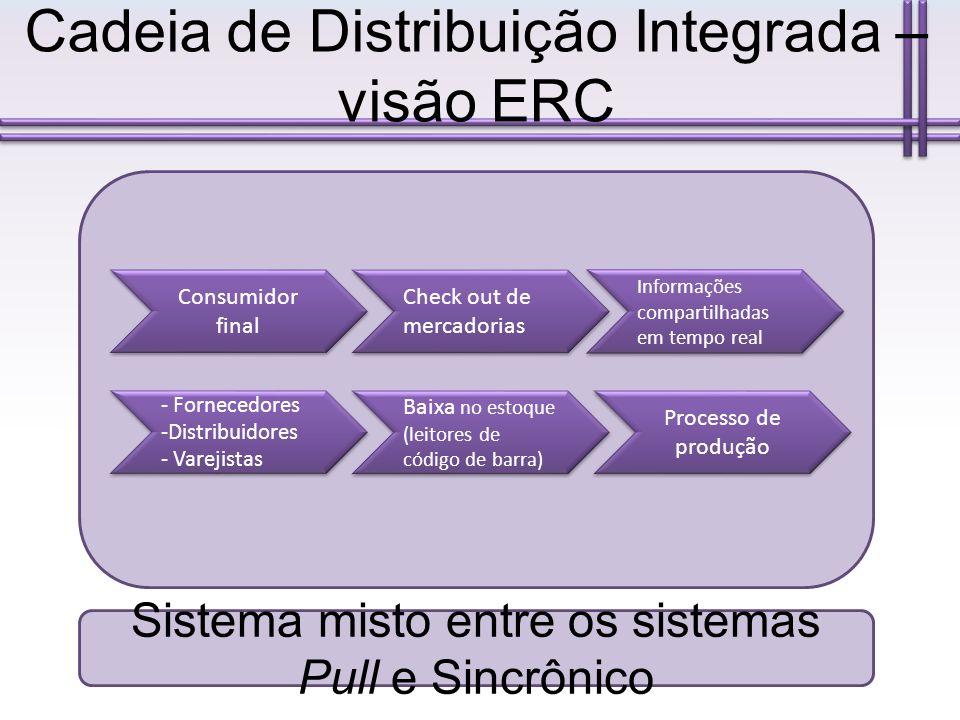 Cadeia de Distribuição Integrada – visão ERC Consumidor final Check out de mercadorias Informações compartilhadas em tempo real - Fornecedores -Distri