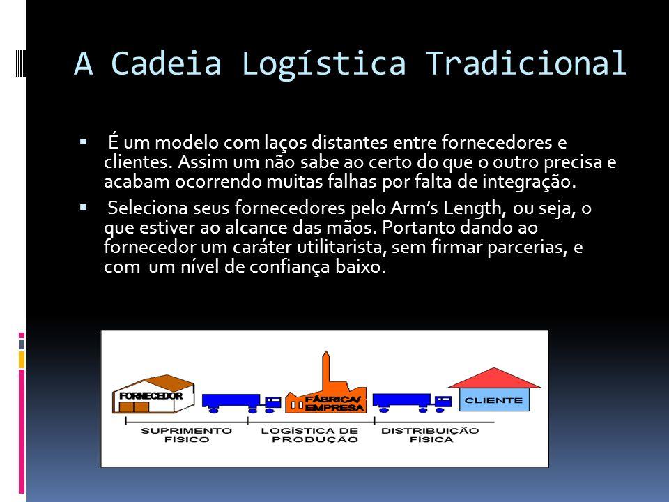 A Cadeia Logística Tradicional É um modelo com laços distantes entre fornecedores e clientes. Assim um não sabe ao certo do que o outro precisa e acab