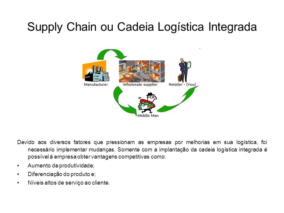 Supply Chain ou Cadeia Logística Integrada Devido aos diversos fatores que pressionam as empresas por melhorias em sua logística, foi necessário implementar mudanças.