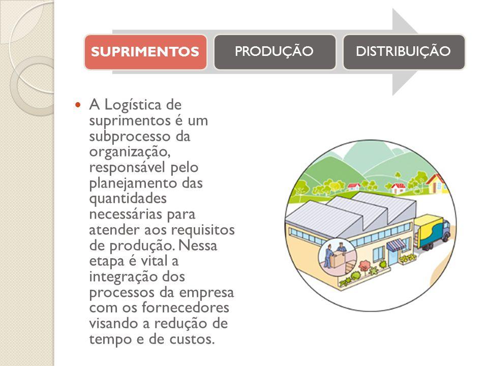 SUPRIMENTOSPRODUÇÃODISTRIBUIÇÃO A Logística de suprimentos é um subprocesso da organização, responsável pelo planejamento das quantidades necessárias