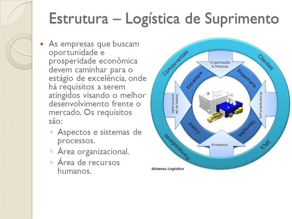 Estrutura – Logística de Suprimento As empresas que buscam oportunidade e prosperidade econômica devem caminhar para o estágio de excelência, onde há