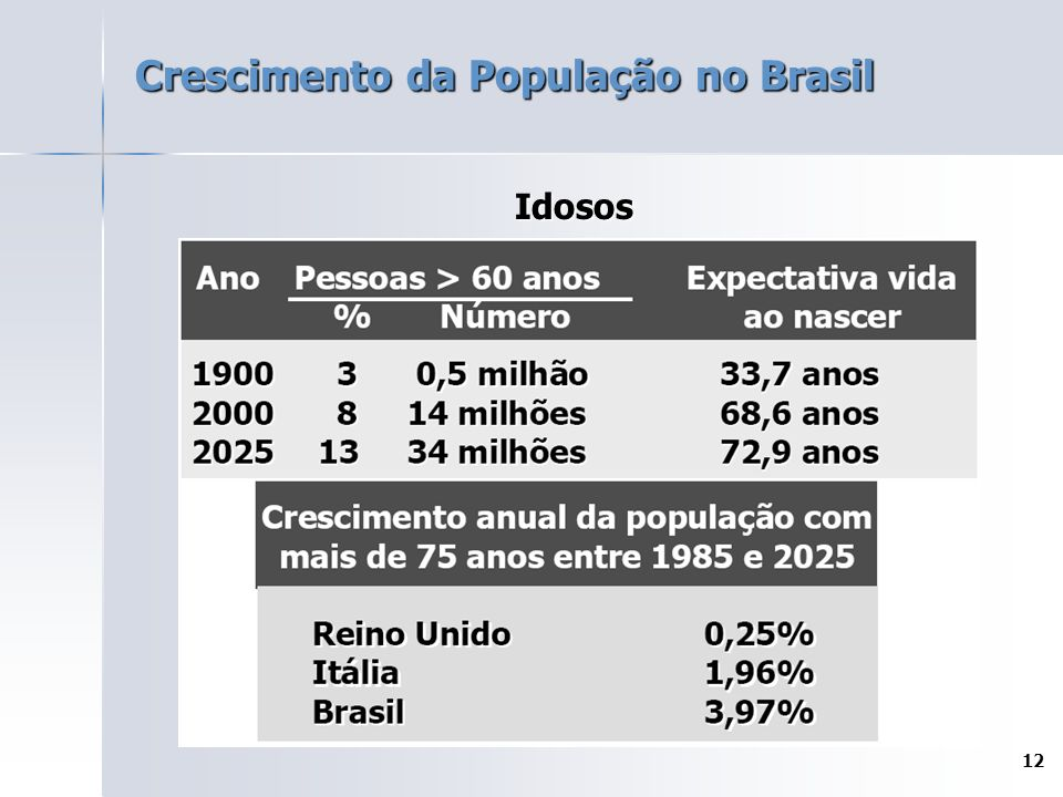 12 Crescimento da População no Brasil Idosos