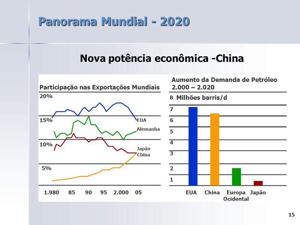 15 Panorama Mundial - 2020 Nova potência econômica -China