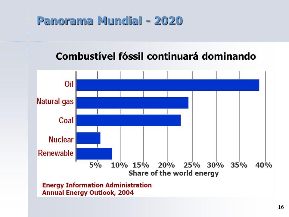 16 Panorama Mundial - 2020 Combustível fóssil continuará dominando