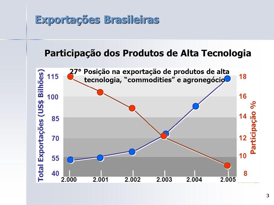 3 Exportações Brasileiras Participação dos Produtos de Alta Tecnologia 27° Posição na exportação de produtos de alta tecnologia, commodities e agronegócio