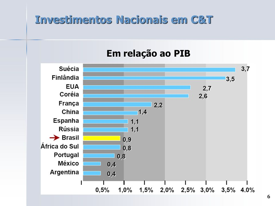 6 Investimentos Nacionais em C&T Em relação ao PIB