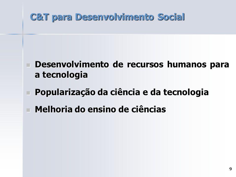 9 C&T para Desenvolvimento Social Desenvolvimento de recursos humanos para a tecnologia Desenvolvimento de recursos humanos para a tecnologia Populari