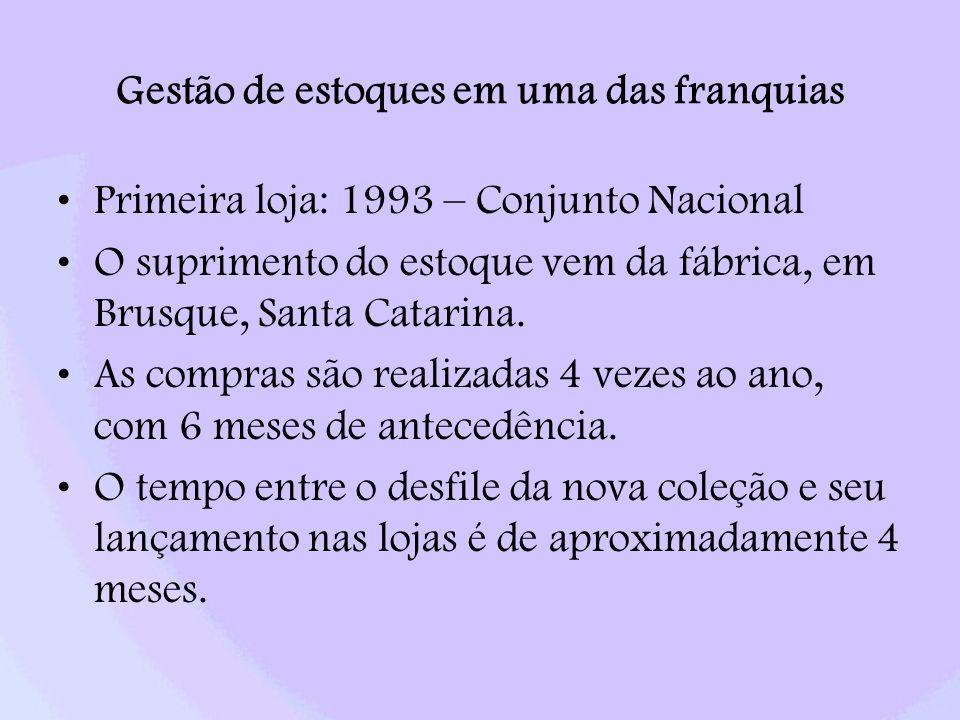 Gestão de estoques em uma das franquias Primeira loja: 1993 – Conjunto Nacional O suprimento do estoque vem da fábrica, em Brusque, Santa Catarina.