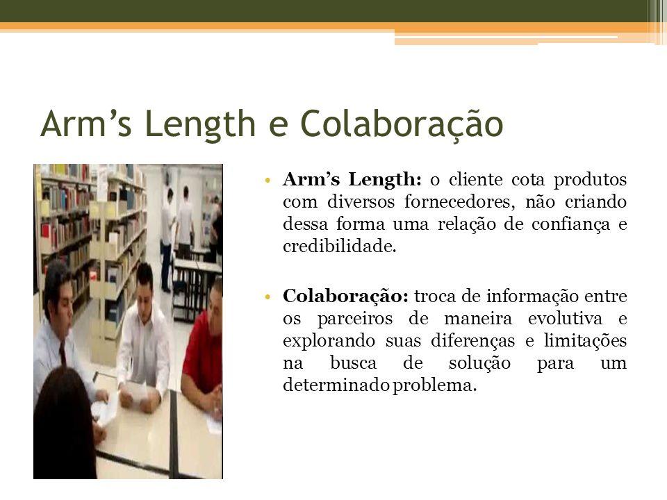 Arms Length e Colaboração Arms Length: o cliente cota produtos com diversos fornecedores, não criando dessa forma uma relação de confiança e credibili