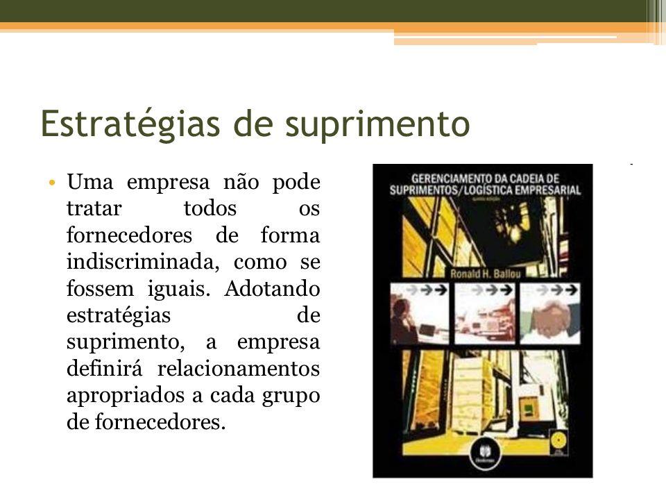 Estratégias de suprimento MacroetapasAvaliaçãoAnáliseImplantação AtividadesIdentificação dos grupos de suprimento; Informações sobre os grupos.