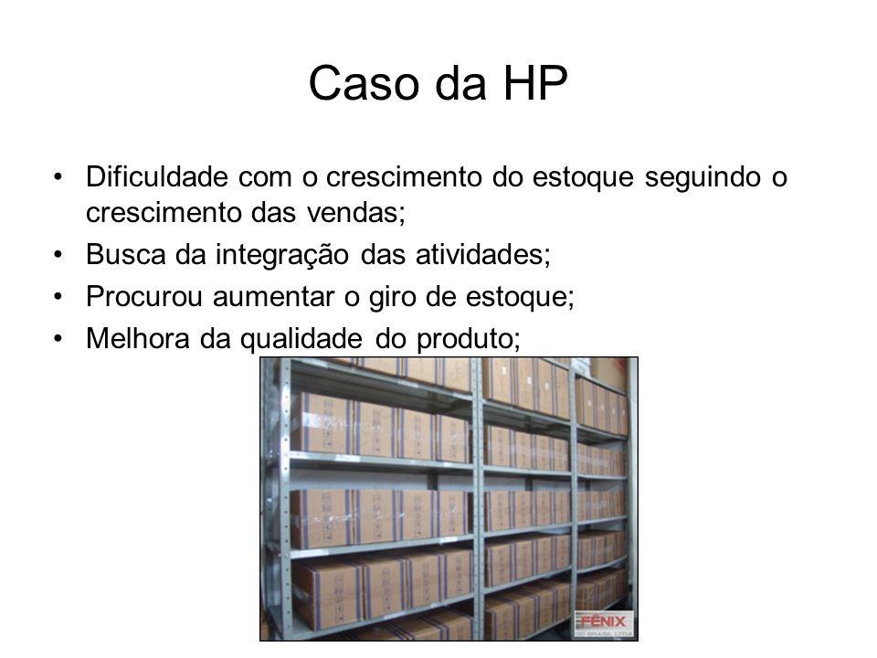 Caso da HP Dificuldade com o crescimento do estoque seguindo o crescimento das vendas; Busca da integração das atividades; Procurou aumentar o giro de