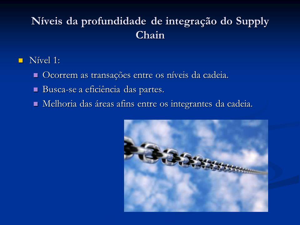 Níveis da profundidade de integração do Supply Chain Nível 1: Nível 1: Ocorrem as transações entre os níveis da cadeia.