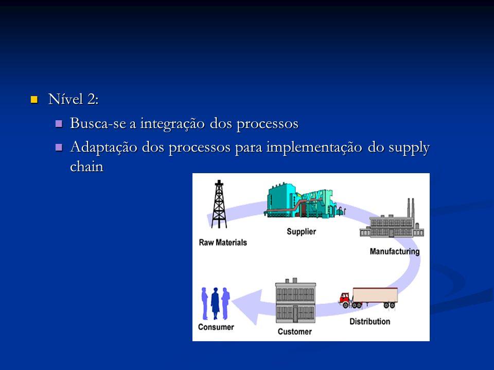 Nível 2: Nível 2: Busca-se a integração dos processos Busca-se a integração dos processos Adaptação dos processos para implementação do supply chain Adaptação dos processos para implementação do supply chain