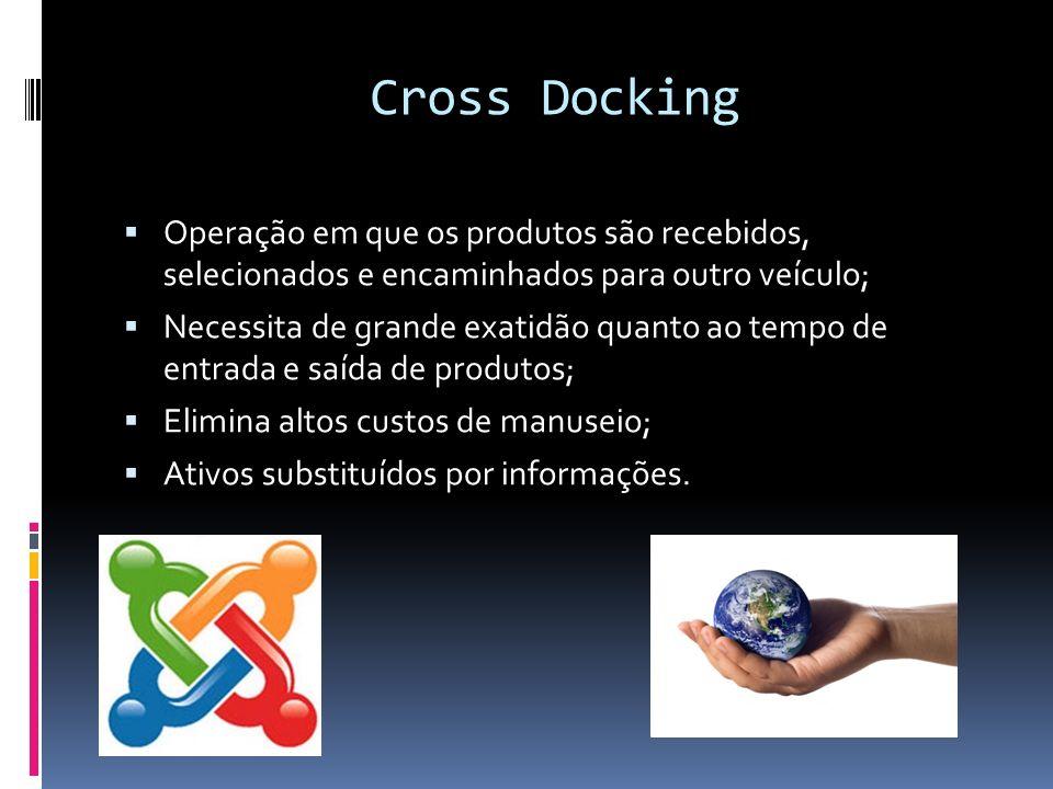 Cross Docking Operação em que os produtos são recebidos, selecionados e encaminhados para outro veículo; Necessita de grande exatidão quanto ao tempo de entrada e saída de produtos; Elimina altos custos de manuseio; Ativos substituídos por informações.