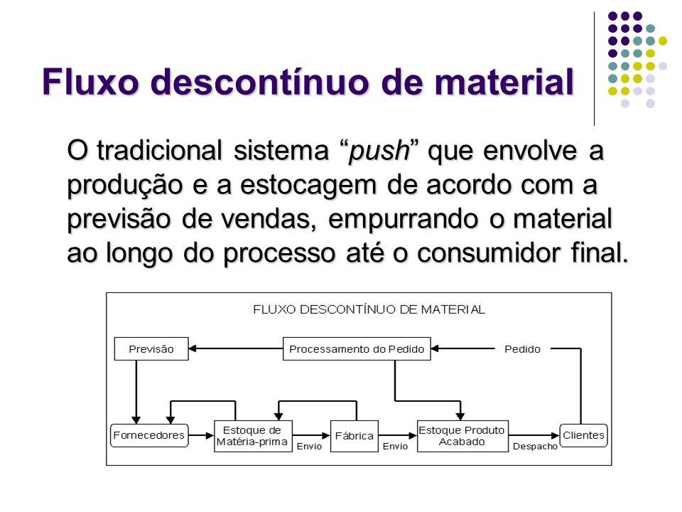 Fluxo descontínuo de material O tradicional sistema push que envolve a produção e a estocagem de acordo com a previsão de vendas, empurrando o materia