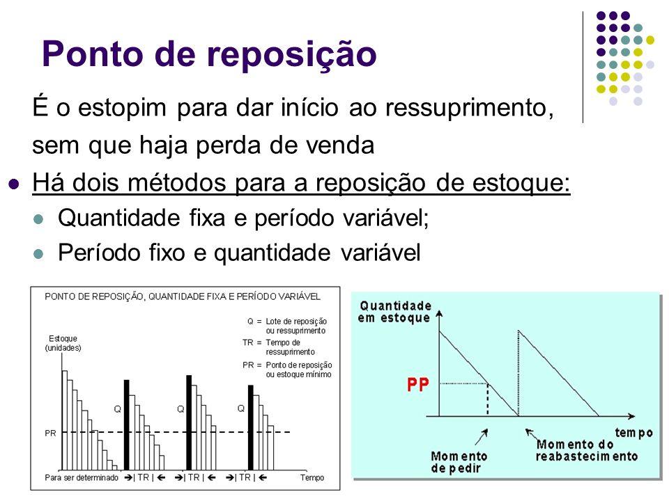 Ponto de reposição É o estopim para dar início ao ressuprimento, sem que haja perda de venda Há dois métodos para a reposição de estoque: Quantidade f
