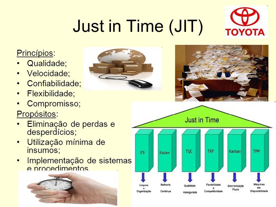 Just in Time (JIT) Princípios: Qualidade; Velocidade; Confiabilidade; Flexibilidade; Compromisso; Propósitos: Eliminação de perdas e desperdícios; Uti