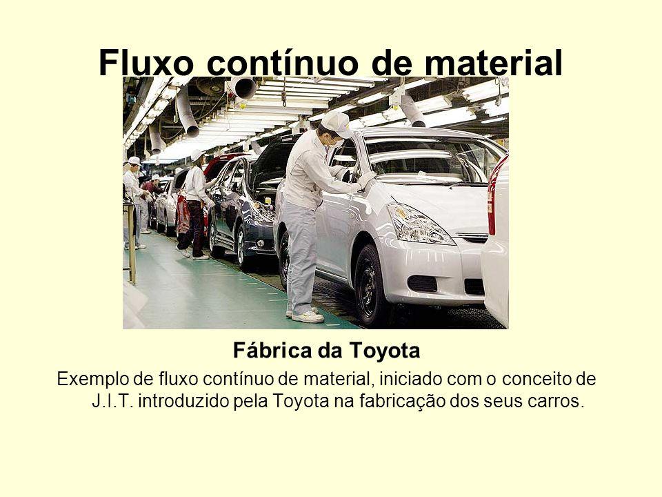 Fluxo contínuo de material Fábrica da Toyota Exemplo de fluxo contínuo de material, iniciado com o conceito de J.I.T. introduzido pela Toyota na fabri