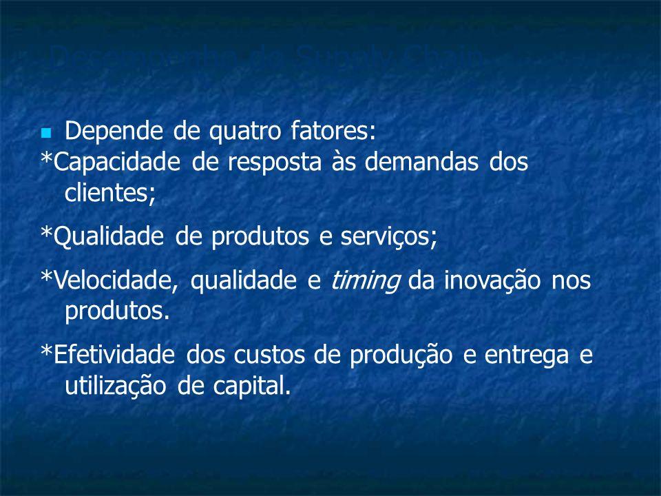 Depende de quatro fatores: *Capacidade de resposta às demandas dos clientes; *Qualidade de produtos e serviços; *Velocidade, qualidade e timing da inovação nos produtos.