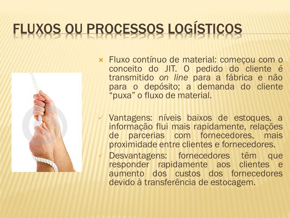 Fluxo sincrônico de material: produção e distribuição integrados por meio do uso da tecnologia da informação.
