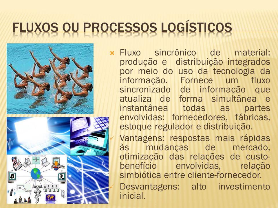 Criação do modelo direto de negócios DELL, onde as cadeias de suprimento foram inovadas a fim de gerar mais valor ao cliente.