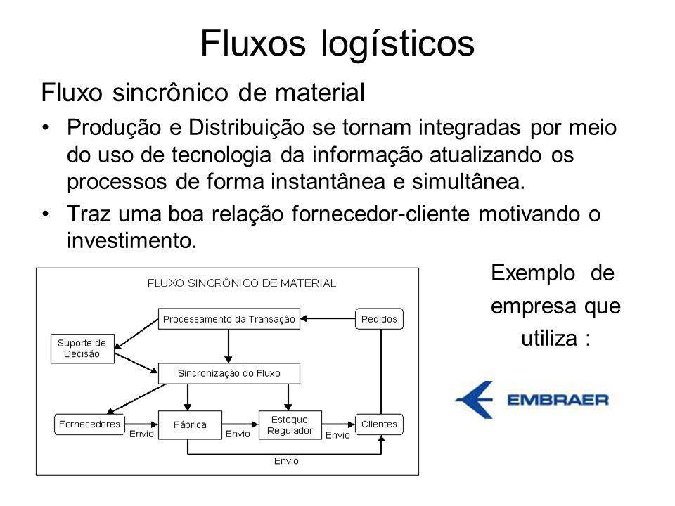 Fluxos logísticos Fluxo sincrônico de material Produção e Distribuição se tornam integradas por meio do uso de tecnologia da informação atualizando os