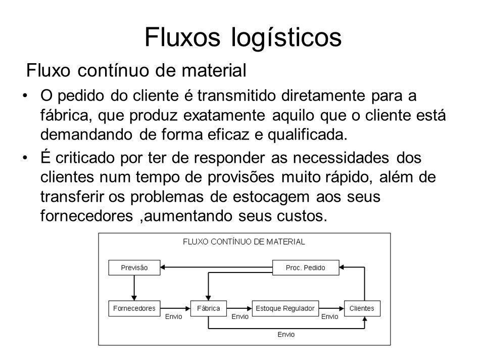Fluxos logísticos Fluxo contínuo de material O pedido do cliente é transmitido diretamente para a fábrica, que produz exatamente aquilo que o cliente