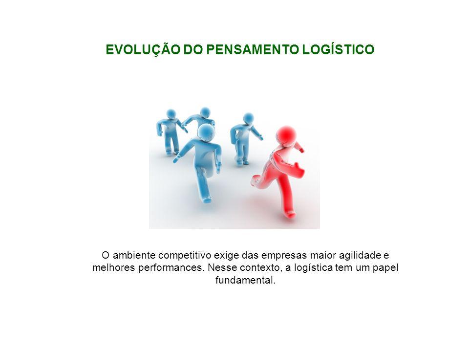 O ambiente competitivo exige das empresas maior agilidade e melhores performances. Nesse contexto, a logística tem um papel fundamental. EVOLUÇÃO DO P