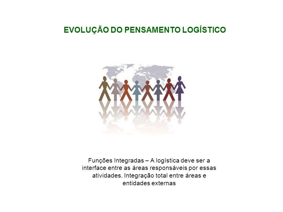 Funções Integradas – A logística deve ser a interface entre as áreas responsáveis por essas atividades. Integração total entre áreas e entidades exter