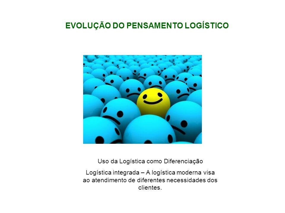 Uso da Logística como Diferenciação Logística integrada – A logística moderna visa ao atendimento de diferentes necessidades dos clientes. EVOLUÇÃO DO