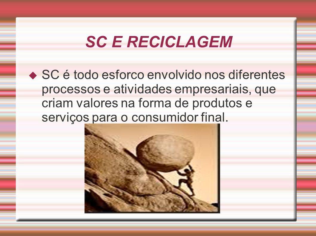 SC E RECICLAGEM SC é todo esforco envolvido nos diferentes processos e atividades empresariais, que criam valores na forma de produtos e serviços para o consumidor final.