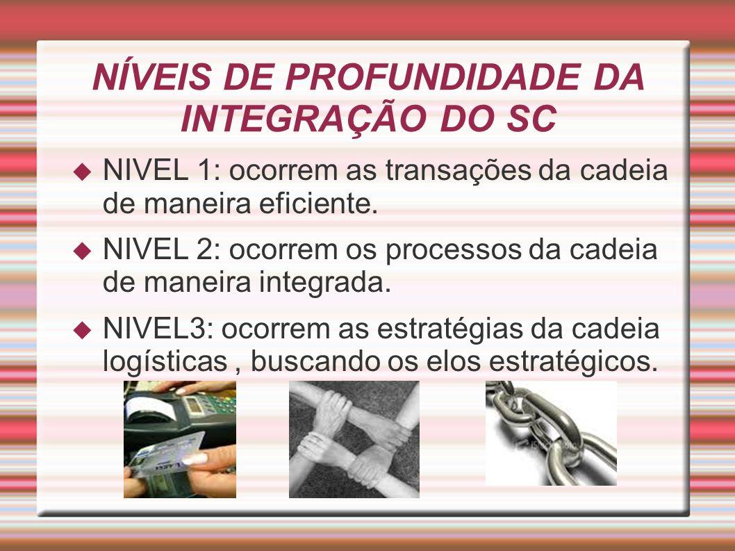 NÍVEIS DE PROFUNDIDADE DA INTEGRAÇÃO DO SC NIVEL 1: ocorrem as transações da cadeia de maneira eficiente.