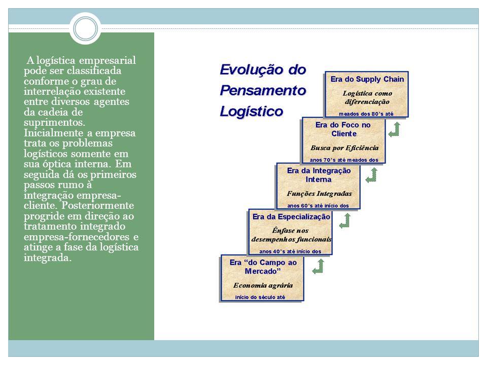 A logística empresarial pode ser classificada conforme o grau de interrelação existente entre diversos agentes da cadeia de suprimentos. Inicialmente