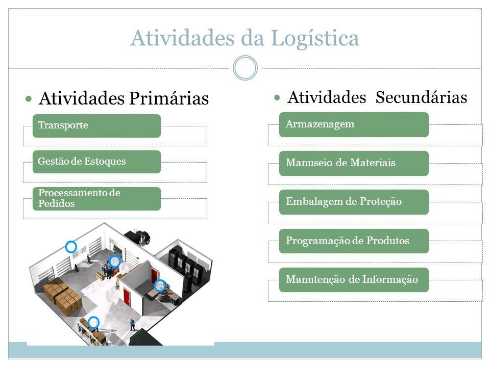 Atividades da Logística Atividades Primárias TransporteGestão de Estoques Processamento de Pedidos Atividades Secundárias ArmazenagemManuseio de Mater