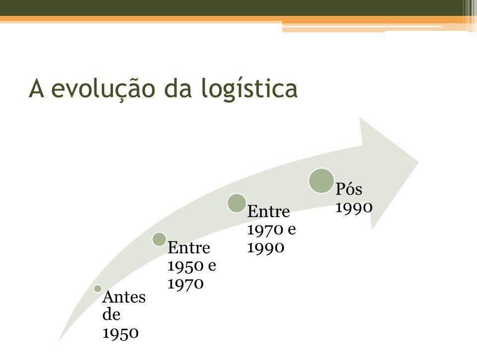 A evolução da logística Antes de 1950 Entre 1950 e 1970 Entre 1970 e 1990 Pós 1990
