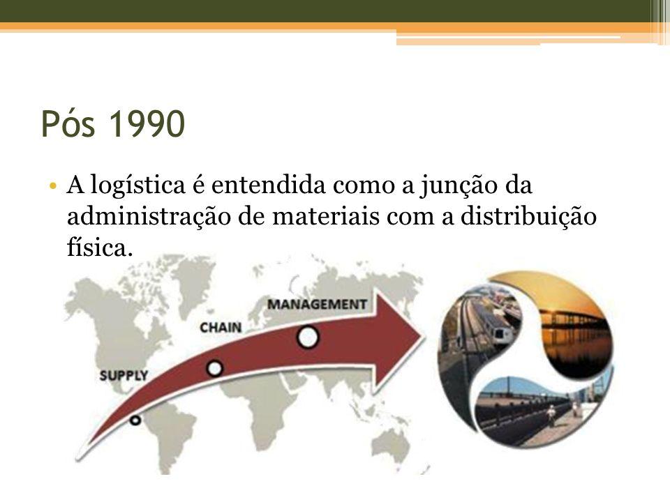Pós 1990 A logística é entendida como a junção da administração de materiais com a distribuição física.