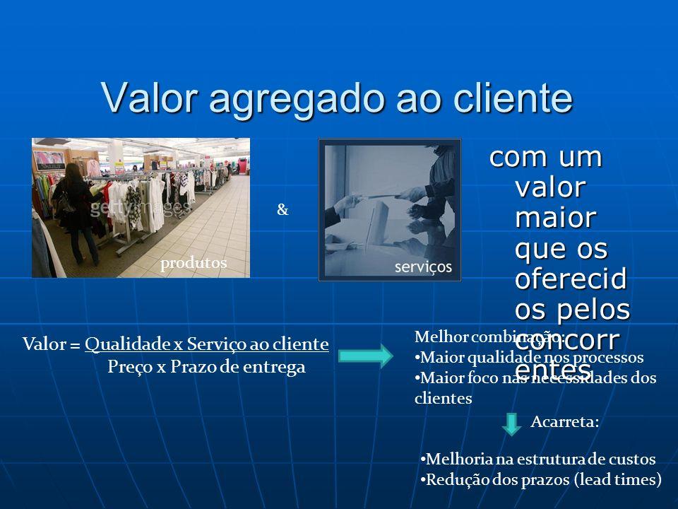 Valor agregado ao cliente produtos & com um valor maior que os oferecid os pelos concorr entes Valor = Qualidade x Serviço ao cliente Preço x Prazo de