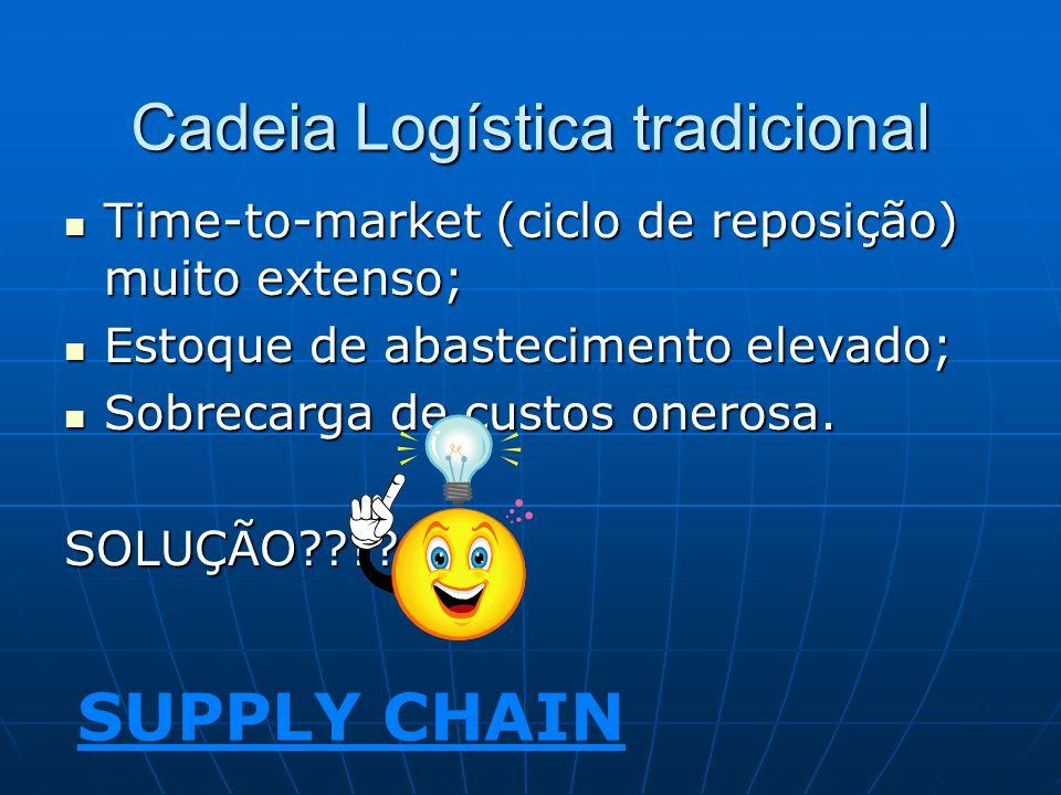 Cadeia Logística tradicional Time-to-market (ciclo de reposição) muito extenso; Time-to-market (ciclo de reposição) muito extenso; Estoque de abasteci