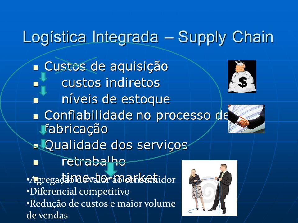 Logística Integrada – Supply Chain Custos de aquisição Custos de aquisição custos indiretos custos indiretos níveis de estoque níveis de estoque Confi