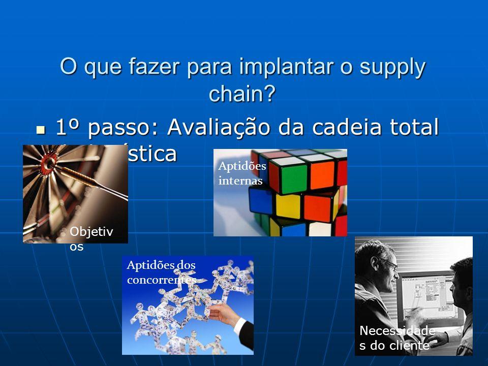 O que fazer para implantar o supply chain? 1º passo: Avaliação da cadeia total de logística 1º passo: Avaliação da cadeia total de logística Objetiv o