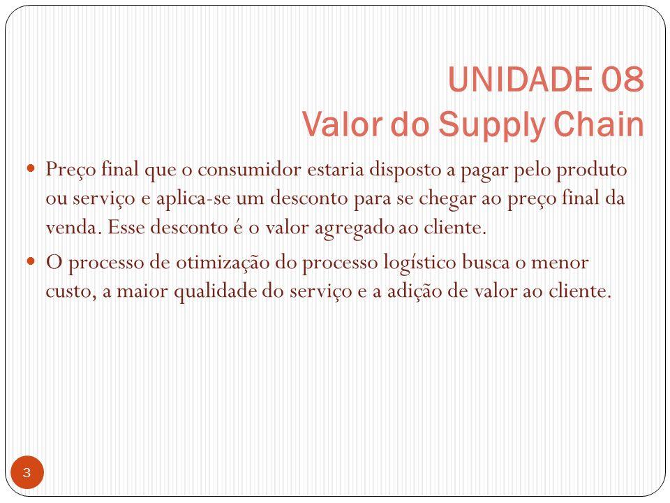 UNIDADE 08 Valor do Supply Chain 3 Preço final que o consumidor estaria disposto a pagar pelo produto ou serviço e aplica-se um desconto para se chega