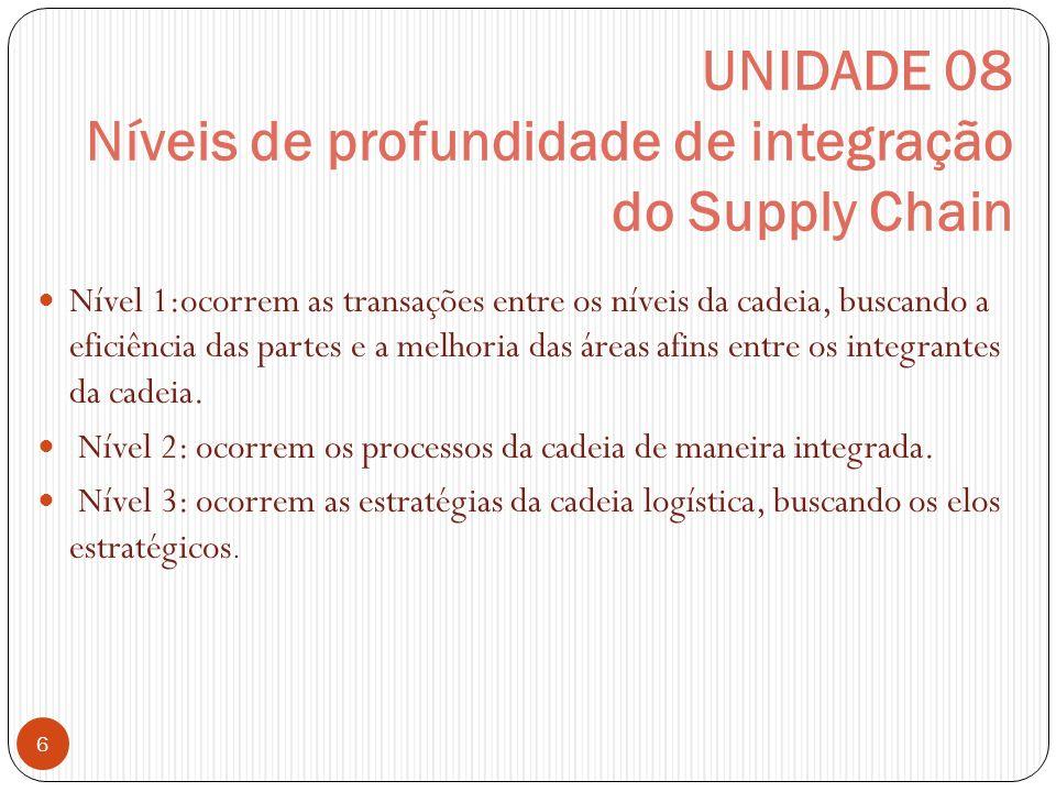 UNIDADE 08 Níveis de profundidade de integração do Supply Chain 6 Nível 1:ocorrem as transações entre os níveis da cadeia, buscando a eficiência das p