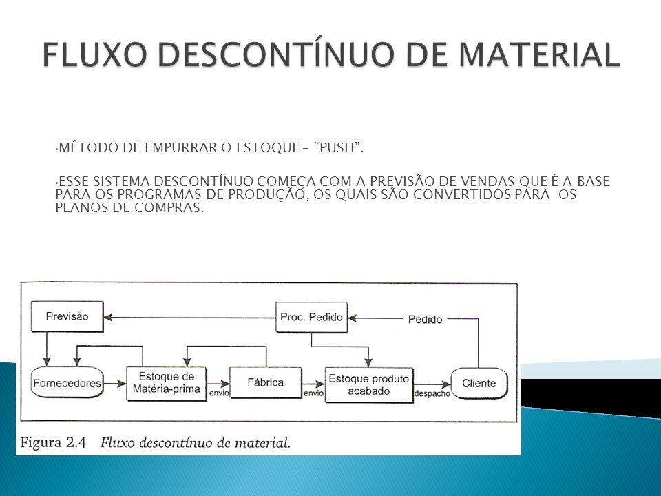 MÉTODO DE PUXAR O ESTOQUE– PULL.