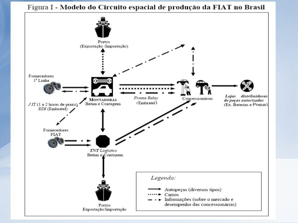 Na coordenação os fornecedores no Brasil, a FIAT tem contratado um sistema de telecomunicações, oferecido pela Embratel, chamado EDI-ENVIA (Eletronic Data Interchange), que envia as informações instantaneamente e simultaneamente por internet ou fax através de um software específico com segurança.