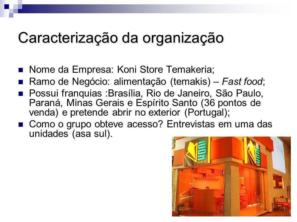 Caracterização da organização Nome da Empresa: Koni Store Temakeria; Ramo de Negócio: alimentação (temakis) – Fast food; Possui franquias :Brasília, R